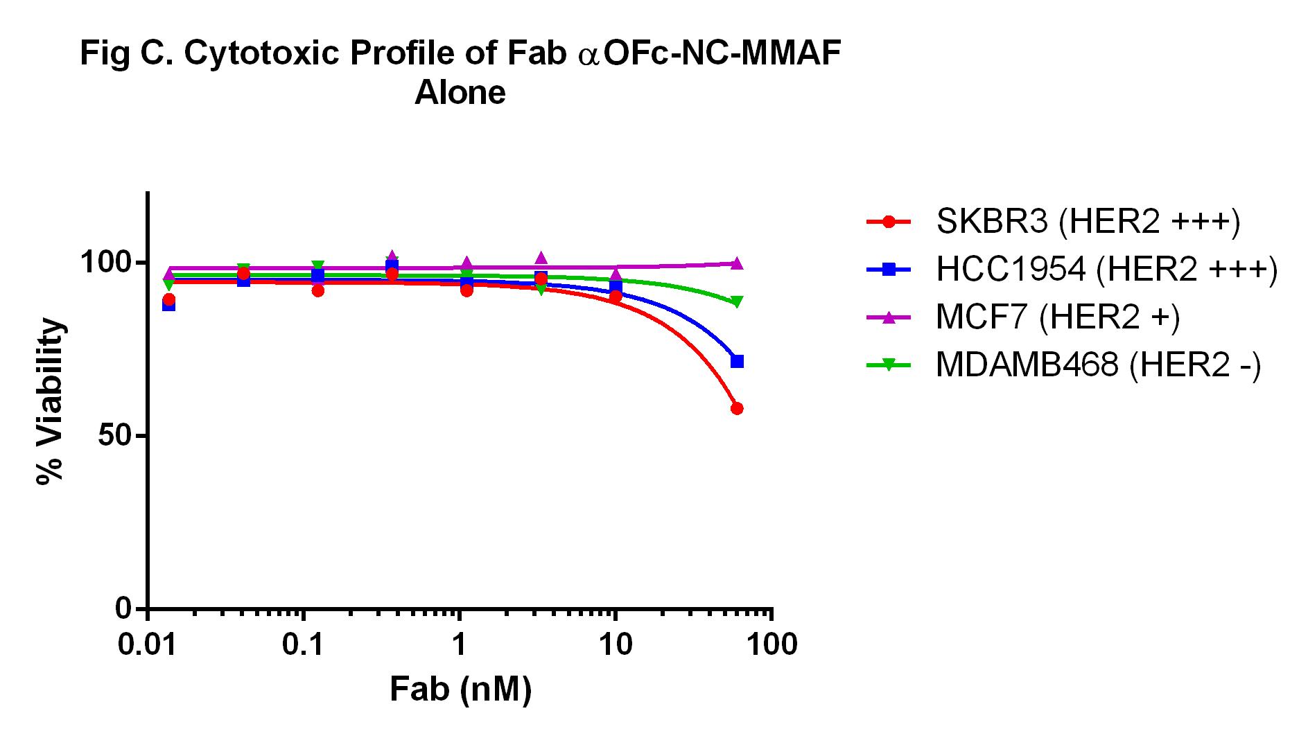 Moradec LLC - Products - Antibody-Drug Conjugates - AR-212-AF