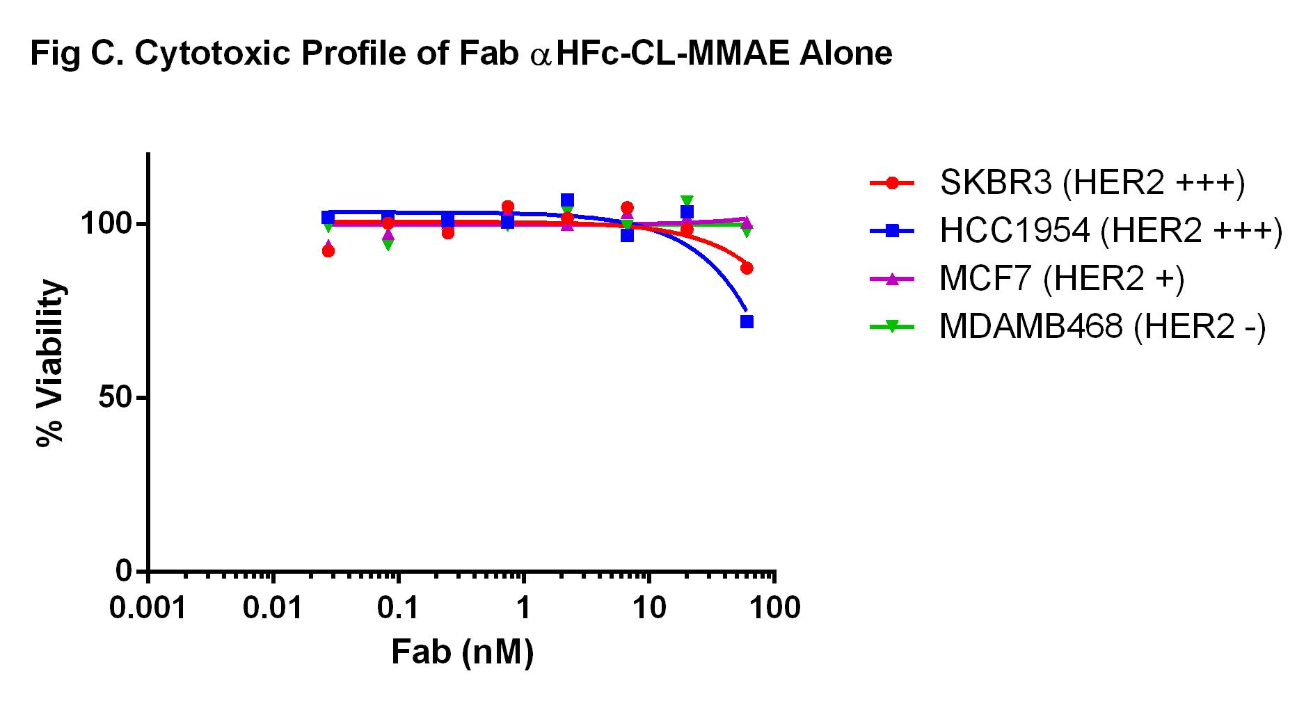 Moradec LLC - Products - Antibody-Drug Conjugates - AO-112-AE